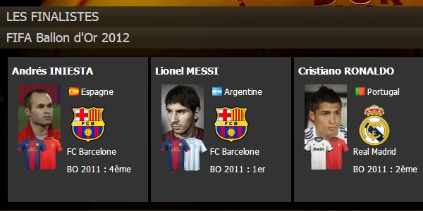 Messi-Ronaldo-Iniesta, finalistes du Ballon d'Or FIFA 2012
