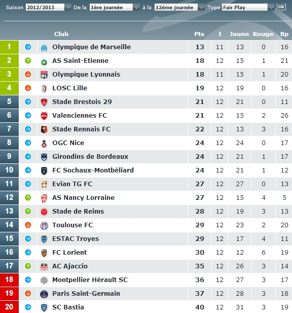 Classement Fair-Play Ligue 1 novembre 2012
