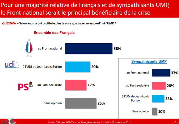 UMP : sondage CSA/BFM TV