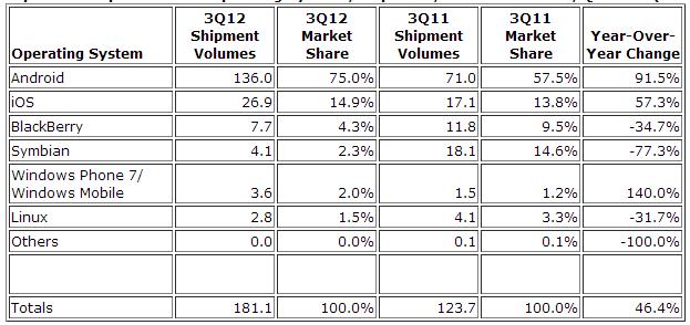 Statistique des ventes de smartphone en 2012