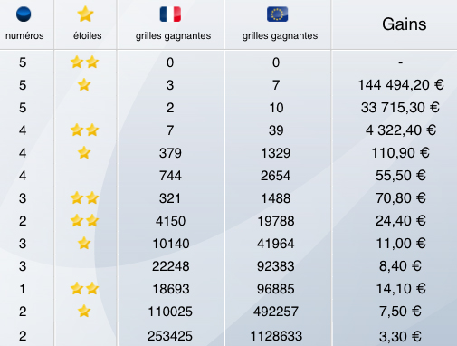 Rapports Euromillions du 23 avril 2013