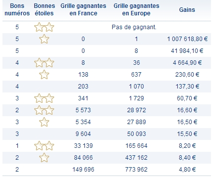 Rapports tirage Euromillions du 30 avril 2013