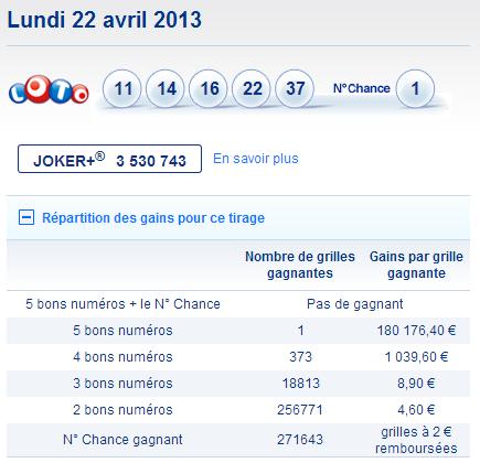 Résultat et rapport du tirage du Loto du 20 avril 2013
