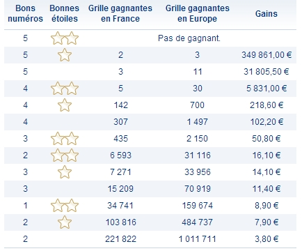 Rapports Euromillions 7 mai