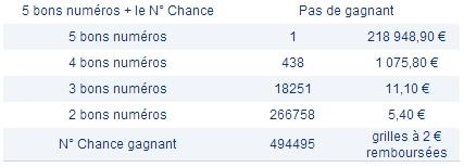 Loto, rapports du 13 mai 2013