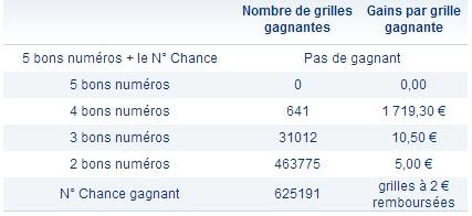 Rapports du loto du 4 mai 2013