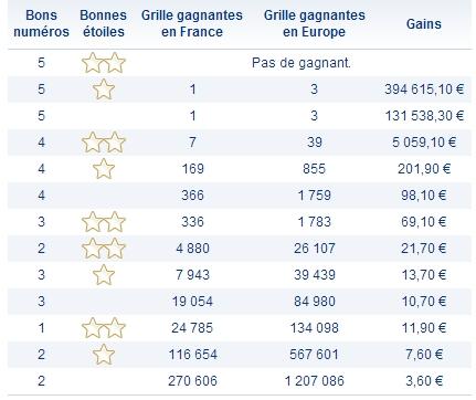 Rapports du tirage Euromillions du Mardi 14 mai 2013