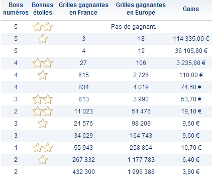 Rapports Euromillions 24 mai