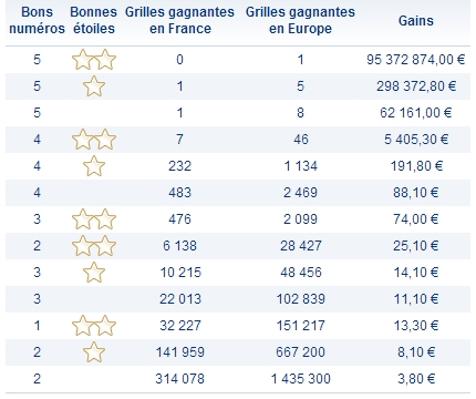 Rapports euromillions 28 mai 2013