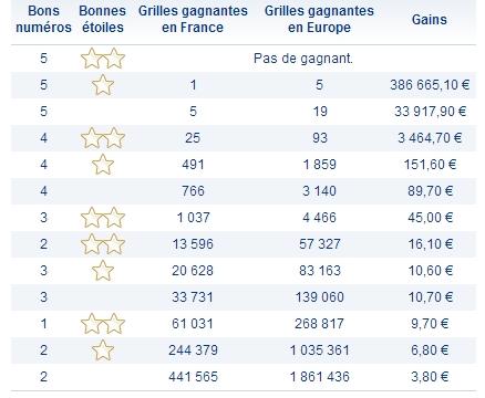Rapports Tirage Euromillions 11 juin 2013