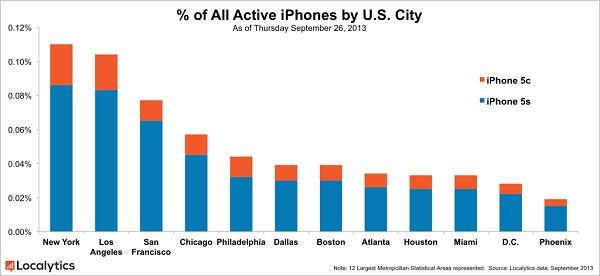 Ventes d'iPhone 5C aux USA en septembre 2013