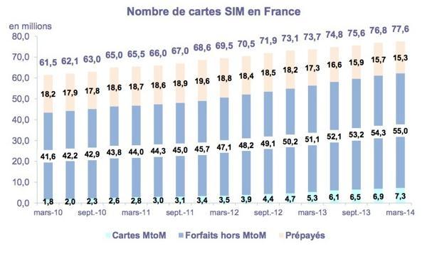 nombre de cartes sim activées en  france 2014