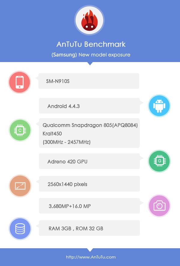 fiche technique du Samsung Galaxy Note 4