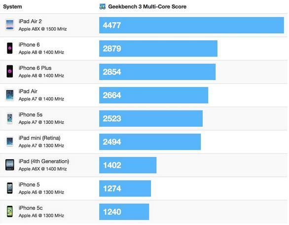 Benchmarks de l'iPad air 2