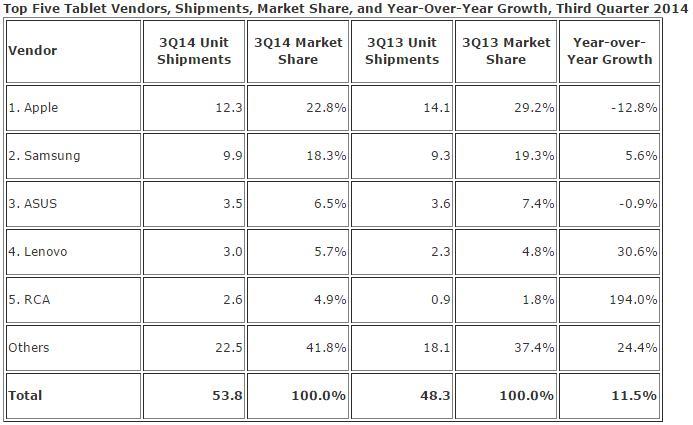 Parts de marché mondiales des principaux constructeurs de tablettes.