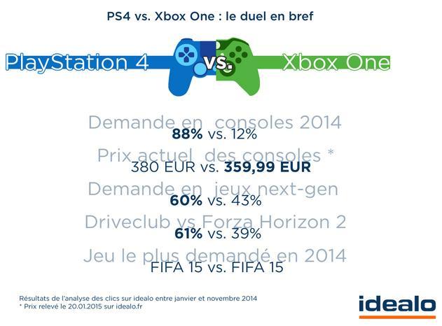 Comparatif entre la PS4 et la Xbox One