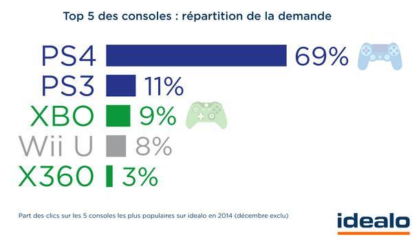 Top 5 des ventes de consoles selon le comparateur Idealo
