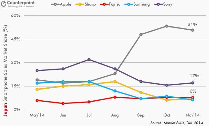 Parts de marché des iPhone au Japon