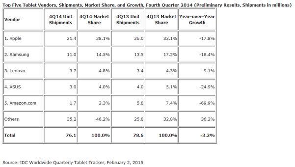 Parts de marché mondiales des différents constructeurs de tablettes