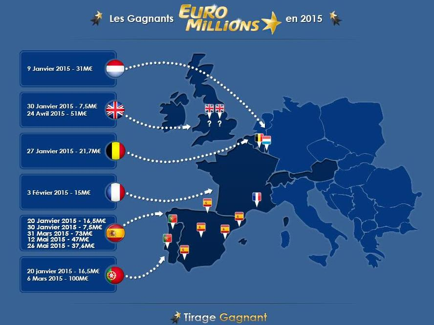 Les gagnants de l'Euromillions en Europe en 2015