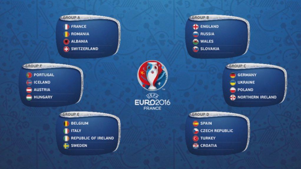 Euro 2016, les groupes