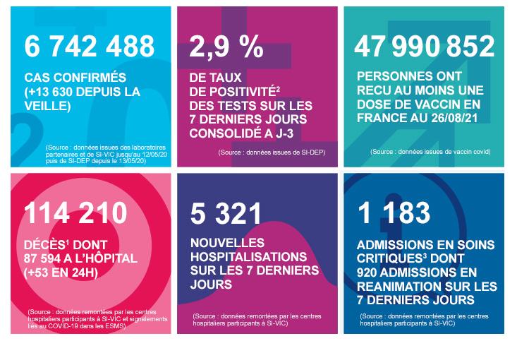 Les chiffres clés en France au 29/08/2021
